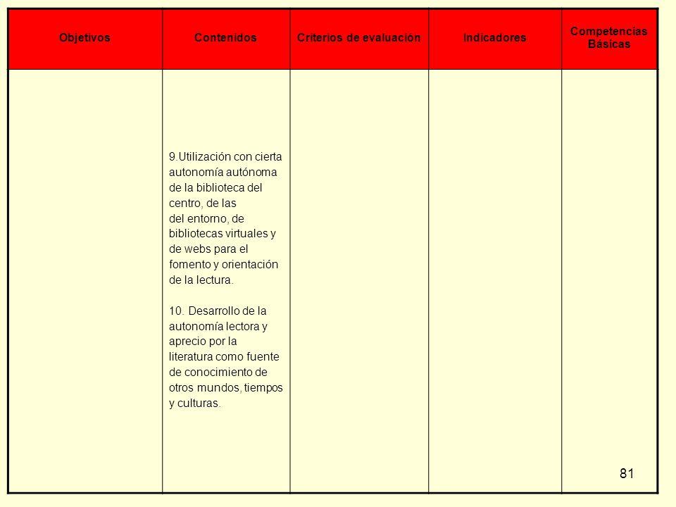 81 ObjetivosContenidosCriterios de evaluaciónIndicadores Competencias Básicas 9.Utilización con cierta autonomía autónoma de la biblioteca del centro,