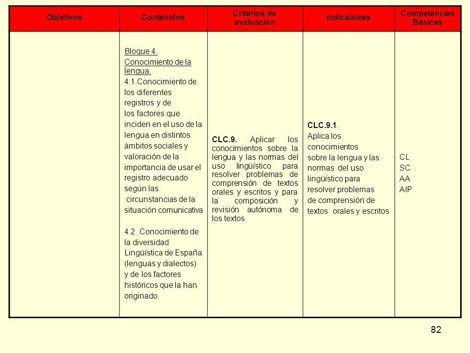 82 ObjetivosContenidos Criterios de evaluación Indicadores Competencias Básicas Bloque 4. Conocimiento de la lengua. 4.1.Conocimiento de los diferente