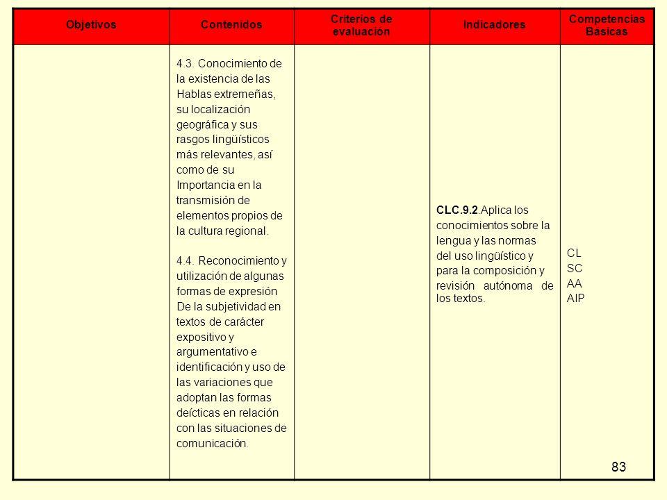 83 ObjetivosContenidos Criterios de evaluación Indicadores Competencias Básicas 4.3. Conocimiento de la existencia de las Hablas extremeñas, su locali