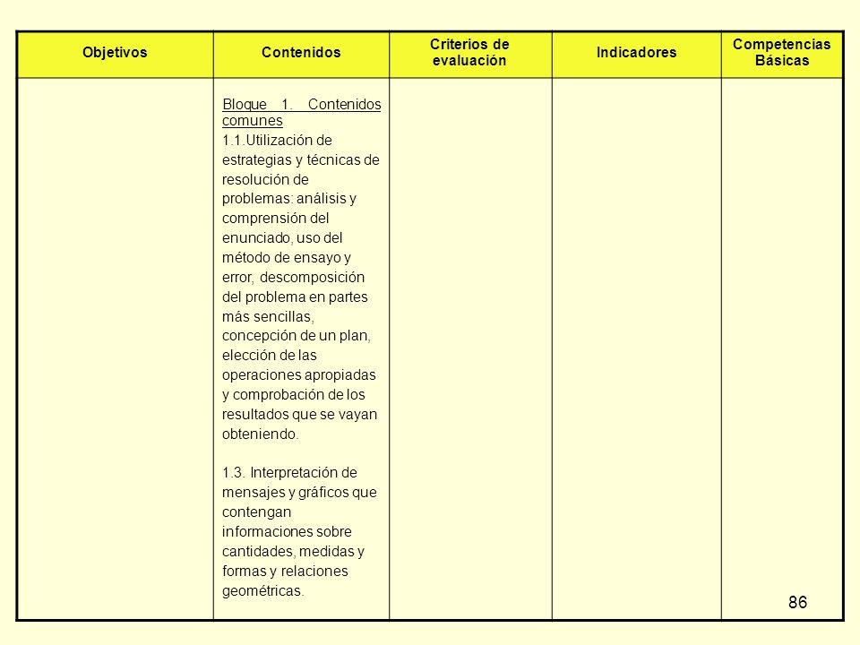 86 ObjetivosContenidos Criterios de evaluación Indicadores Competencias Básicas Bloque 1. Contenidos comunes 1.1.Utilización de estrategias y técnicas
