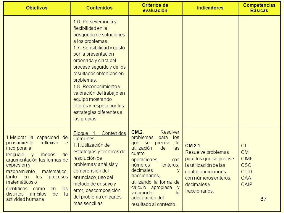 87 ObjetivosContenidos Criterios de evaluación Indicadores Competencias Básicas 1.6. Perseverancia y flexibilidad en la búsqueda de soluciones a los p