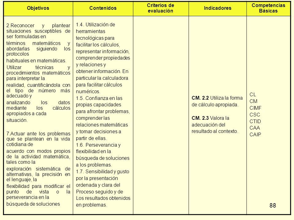 88 ObjetivosContenidos Criterios de evaluación Indicadores Competencias Básicas 2.Reconocer y plantear situaciones susceptibles de ser formuladas en t