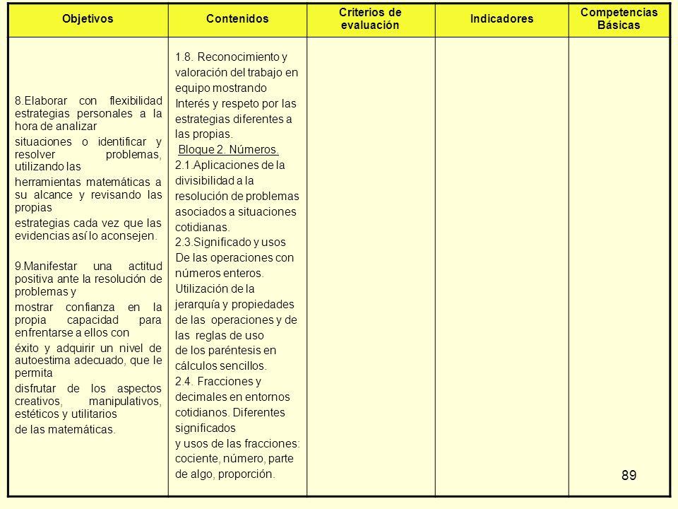 89 ObjetivosContenidos Criterios de evaluación Indicadores Competencias Básicas 8.Elaborar con flexibilidad estrategias personales a la hora de analiz