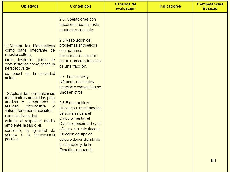 90 ObjetivosContenidos Criterios de evaluación Indicadores Competencias Básicas 11.Valorar las Matemáticas como parte integrante de nuestra cultura, t