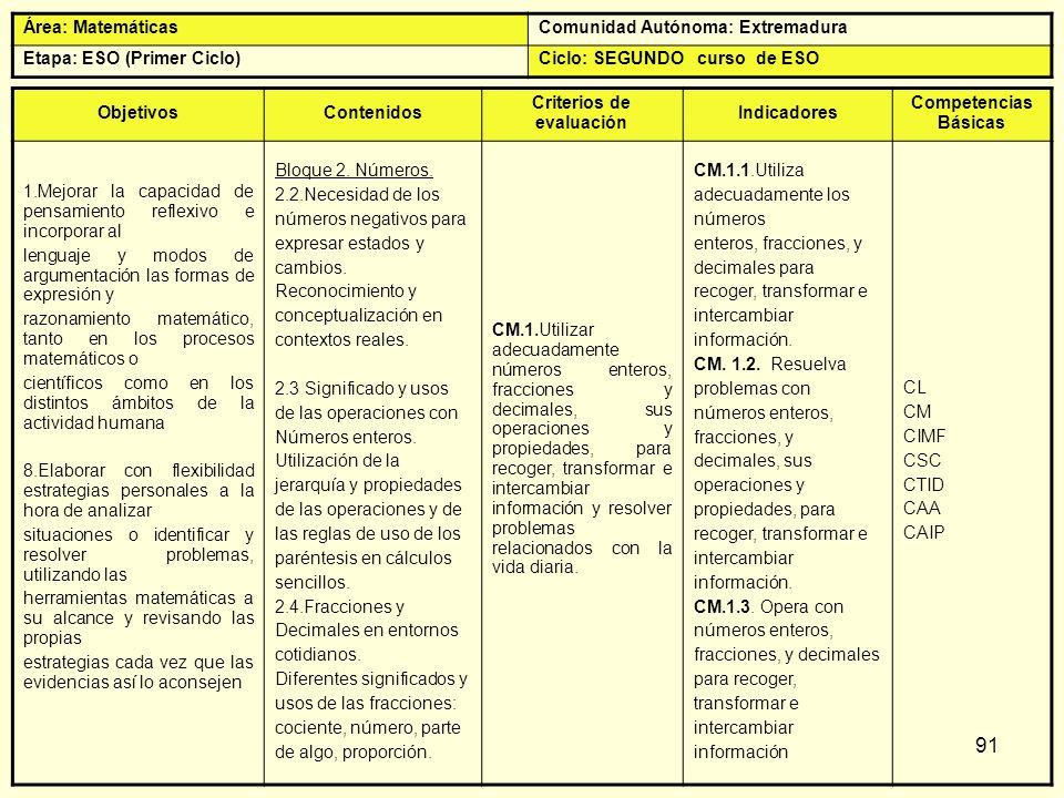 91 Área: MatemáticasComunidad Autónoma: Extremadura Etapa: ESO (Primer Ciclo)Ciclo: SEGUNDO curso de ESO ObjetivosContenidos Criterios de evaluación I