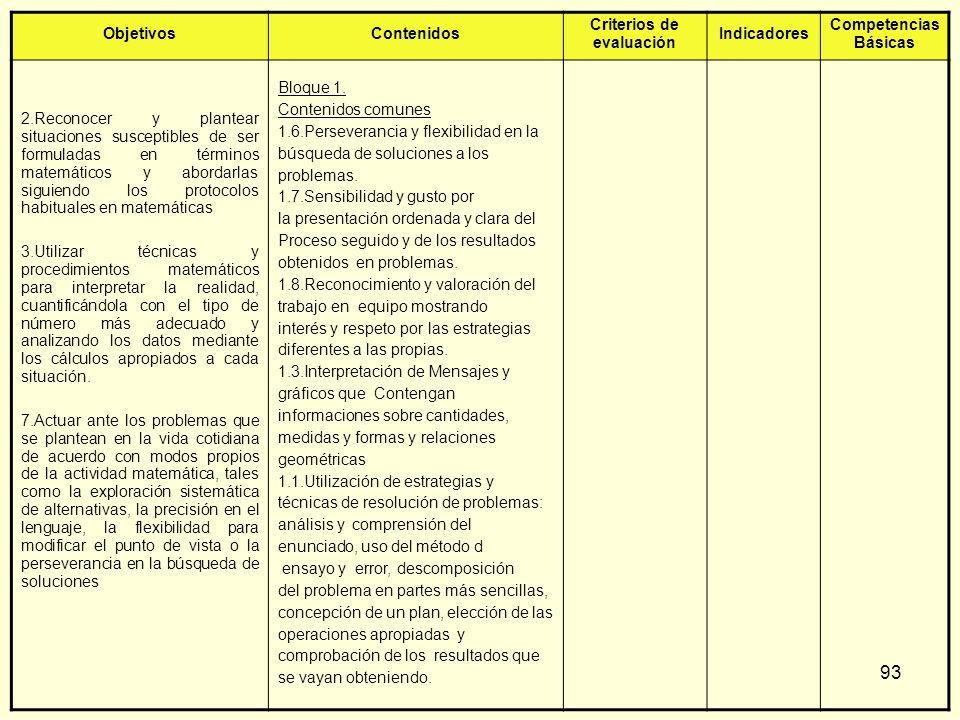 93 ObjetivosContenidos Criterios de evaluación Indicadores Competencias Básicas 2.Reconocer y plantear situaciones susceptibles de ser formuladas en t