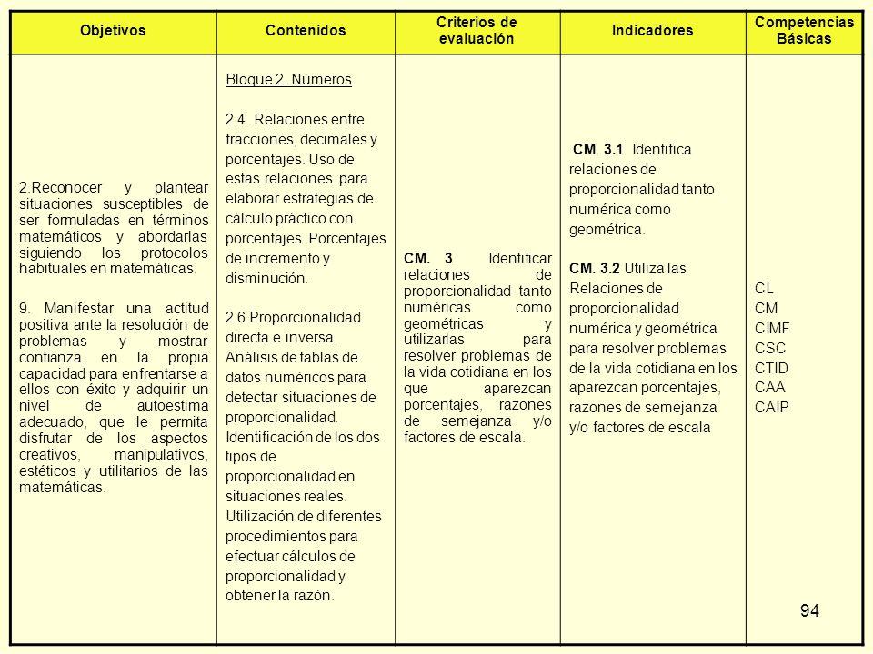 94 ObjetivosContenidos Criterios de evaluación Indicadores Competencias Básicas 2.Reconocer y plantear situaciones susceptibles de ser formuladas en t