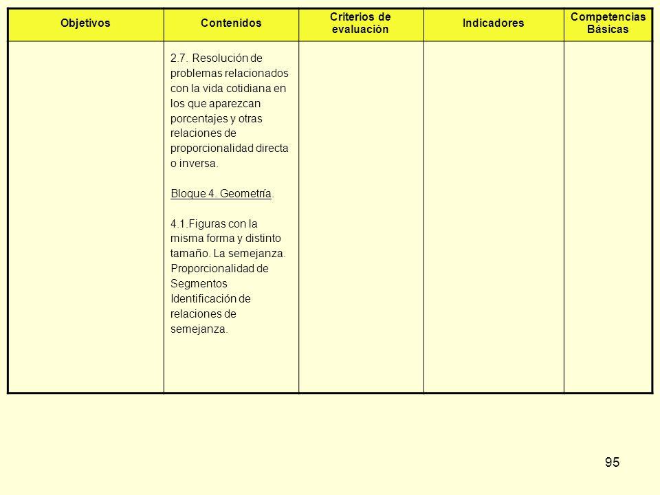 95 ObjetivosContenidos Criterios de evaluación Indicadores Competencias Básicas 2.7. Resolución de problemas relacionados con la vida cotidiana en los