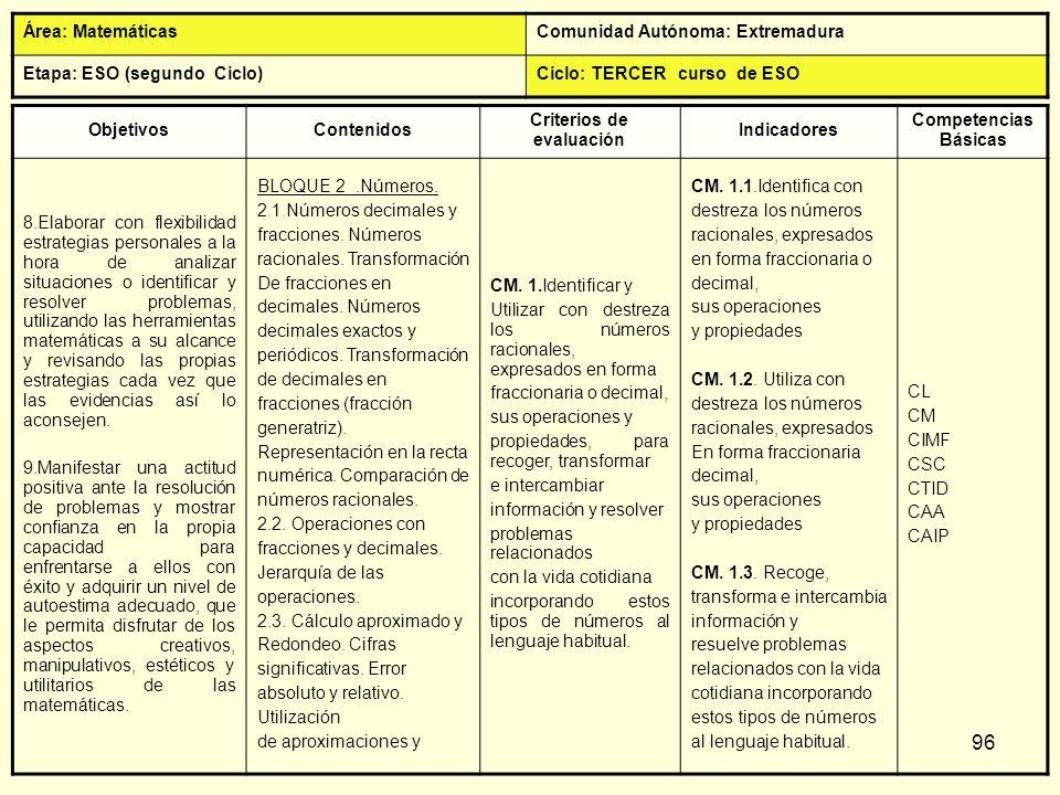 96 ObjetivosContenidos Criterios de evaluación Indicadores Competencias Básicas 8.Elaborar con flexibilidad estrategias personales a la hora de analiz