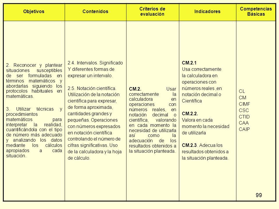 99 ObjetivosContenidos Criterios de evaluación Indicadores Competencias Básicas 2. Reconocer y plantear situaciones susceptibles de ser formuladas en