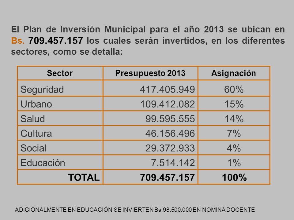 El Plan de Inversión Municipal para el año 2013 se ubican en Bs.