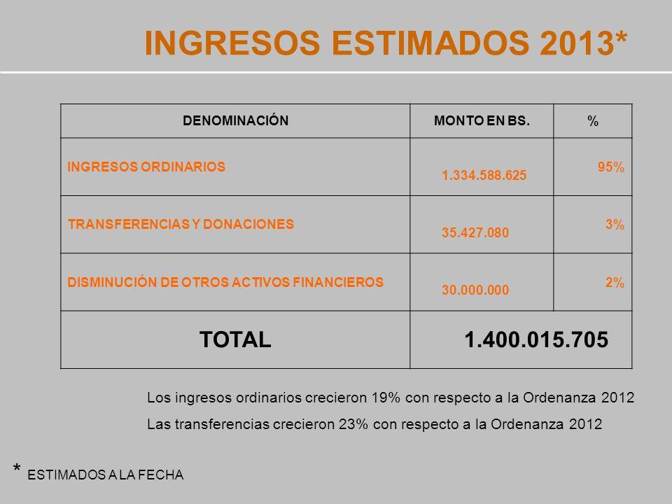 INGRESOS ESTIMADOS 2013* DENOMINACIÓNMONTO EN BS.% INGRESOS ORDINARIOS 1.334.588.625 95% TRANSFERENCIAS Y DONACIONES 35.427.080 3% DISMINUCIÓN DE OTROS ACTIVOS FINANCIEROS 30.000.000 2% TOTAL 1.400.015.705 * ESTIMADOS A LA FECHA Los ingresos ordinarios crecieron 19% con respecto a la Ordenanza 2012 Las transferencias crecieron 23% con respecto a la Ordenanza 2012
