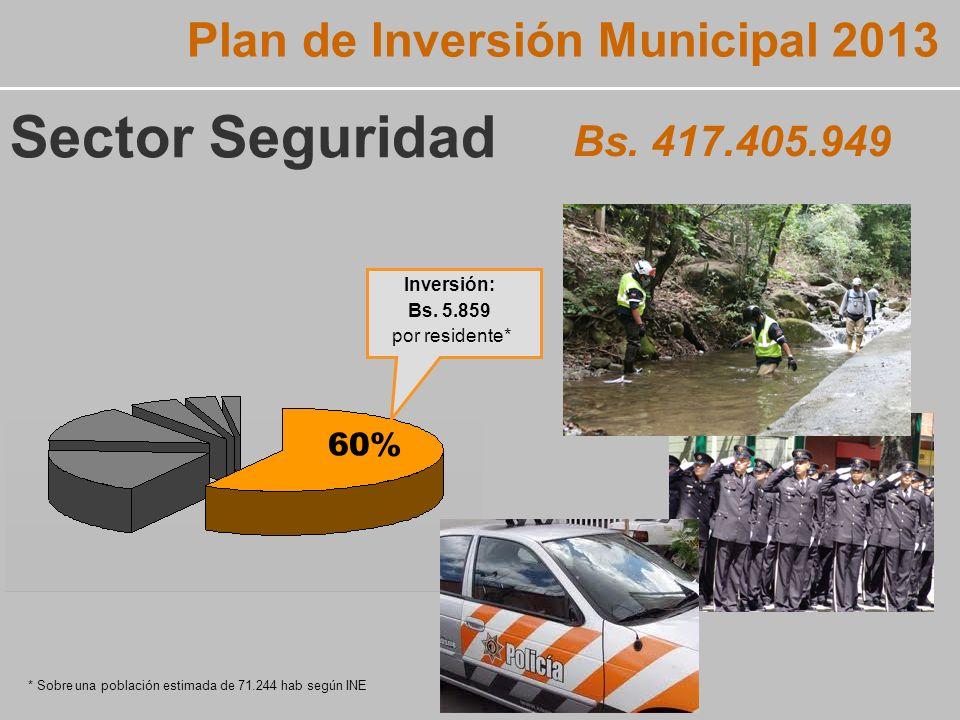Inversión: Bs. 5.859 por residente* Bs.