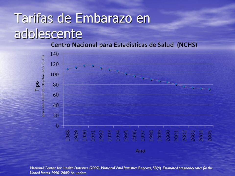 Tarifas de Embarazo en adolescente National Center for Health Statistics (2009).