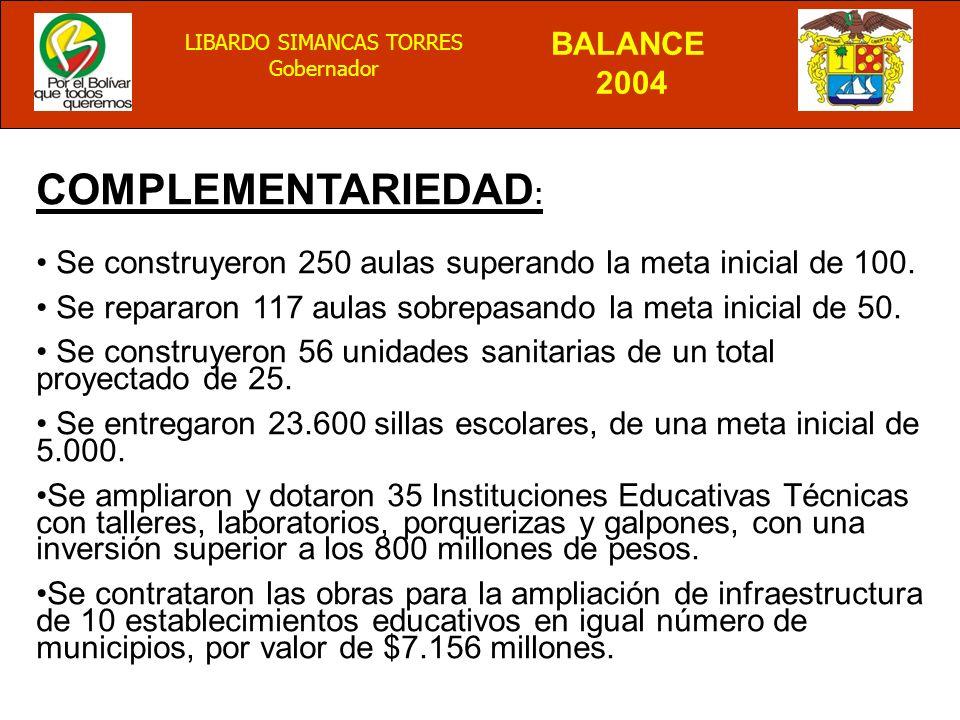 BALANCE 2004 LIBARDO SIMANCAS TORRES Gobernador COMPLEMENTARIEDAD : Se construyeron 250 aulas superando la meta inicial de 100.