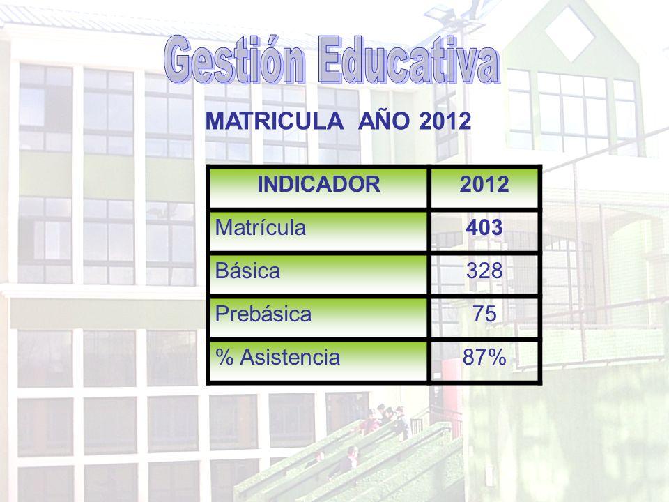 MATRICULA AÑO 2012 INDICADOR2012 Matrícula403 Básica328 Prebásica75 % Asistencia87%