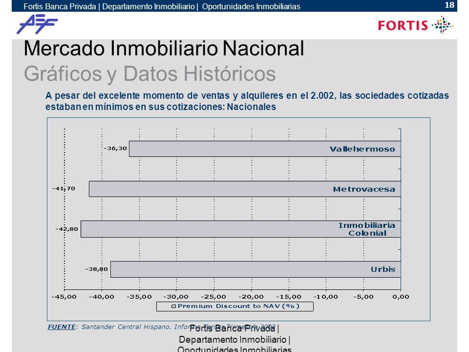Fortis Banca Privada | Departamento Inmobiliario | Oportunidades Inmobiliarias 18 Fortis Banca Privada | Departamento Inmobiliario | Oportunidades Inmobiliarias FUENTE: Santander Central Hispano.