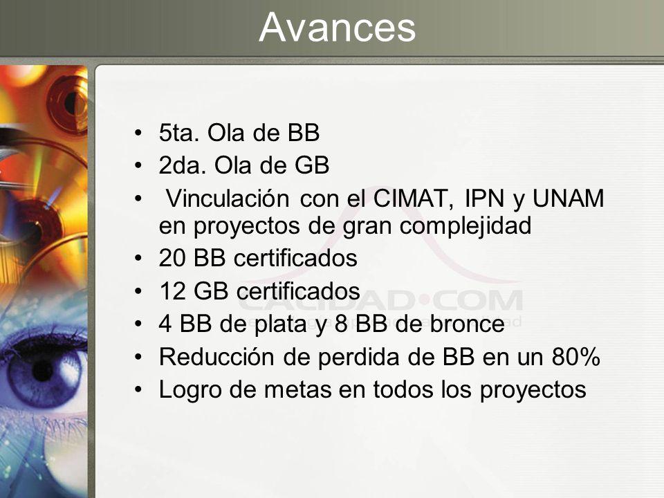 Avances 5ta. Ola de BB 2da. Ola de GB Vinculación con el CIMAT, IPN y UNAM en proyectos de gran complejidad 20 BB certificados 12 GB certificados 4 BB