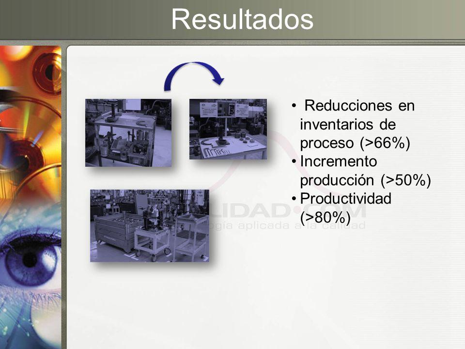 Resultados Reducciones en inventarios de proceso (>66%) Incremento producción (>50%) Productividad (>80%)