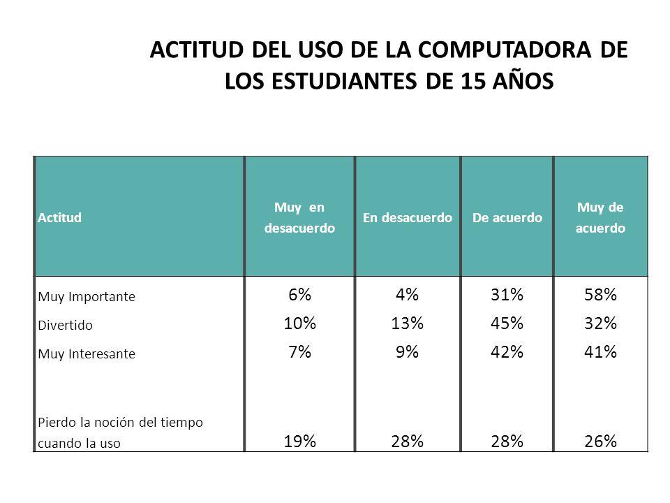 ACTITUD DEL USO DE LA COMPUTADORA DE LOS ESTUDIANTES DE 15 AÑOS Actitud Muy en desacuerdo En desacuerdoDe acuerdo Muy de acuerdo Muy Importante 6%4%31