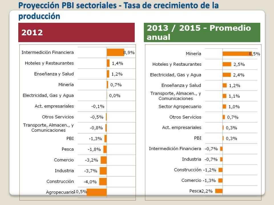 Proyección PBI sectoriales - Tasa de crecimiento de la producción 2012 2013 / 2015 - Promedio anual