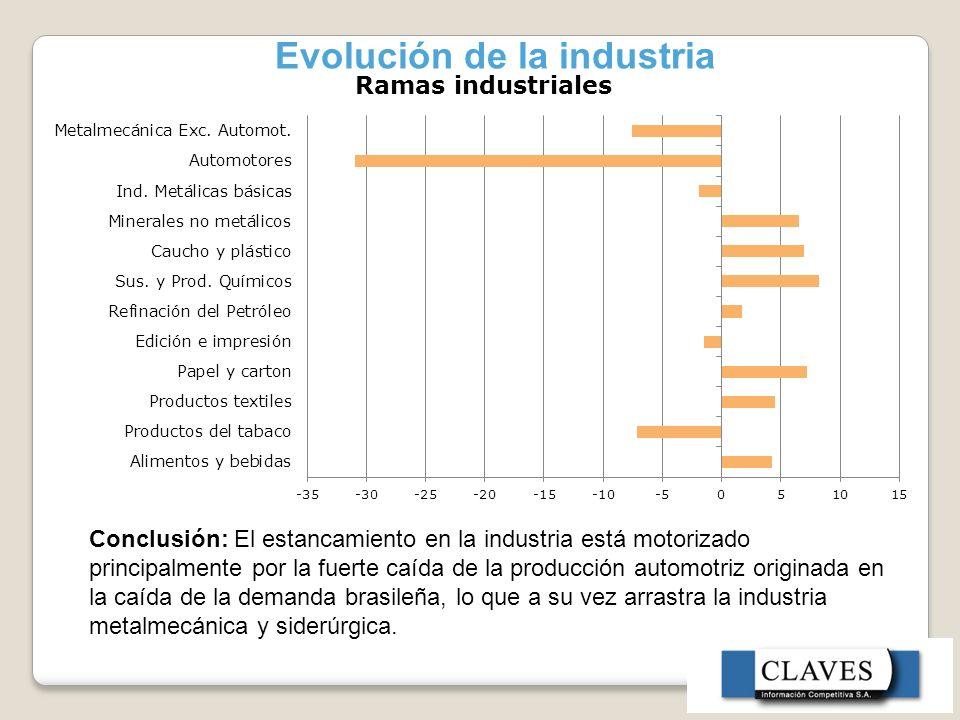 Evolución de la industria Conclusión: El estancamiento en la industria está motorizado principalmente por la fuerte caída de la producción automotriz originada en la caída de la demanda brasileña, lo que a su vez arrastra la industria metalmecánica y siderúrgica.