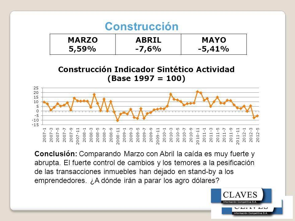 Construcción MARZO 5,59% ABRIL -7,6% MAYO -5,41% Conclusión: Comparando Marzo con Abril la caída es muy fuerte y abrupta.