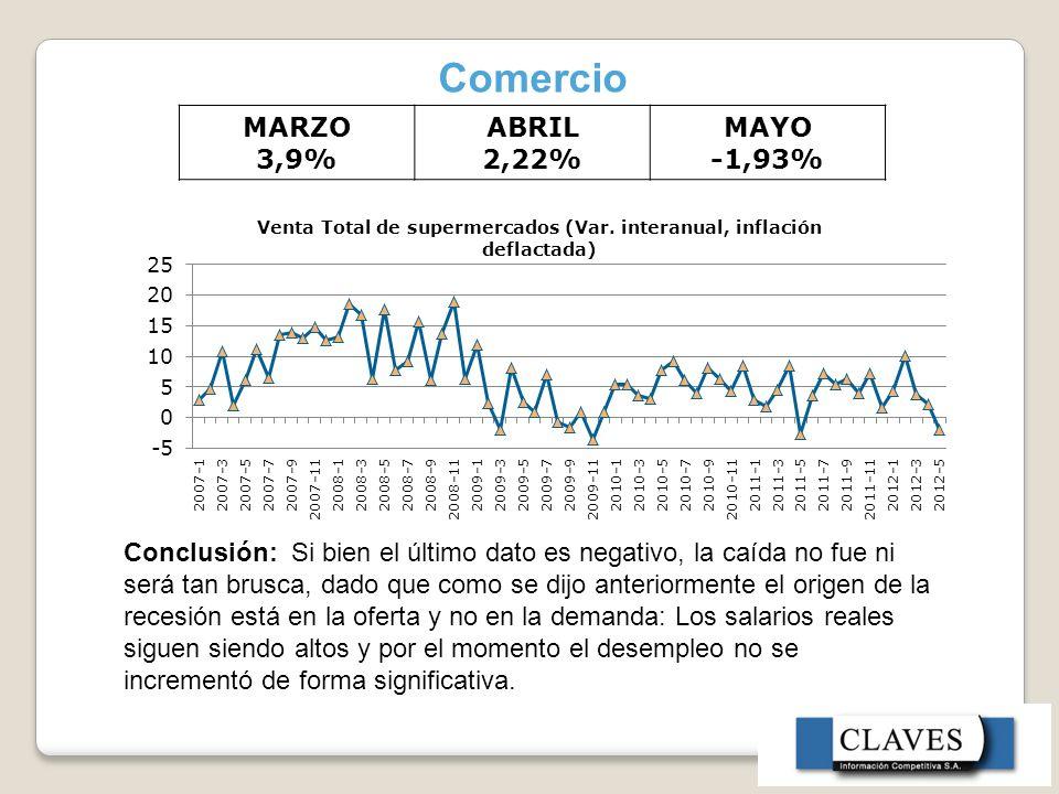 Comercio MARZO 3,9% ABRIL 2,22% MAYO -1,93% Conclusión: Si bien el último dato es negativo, la caída no fue ni será tan brusca, dado que como se dijo anteriormente el origen de la recesión está en la oferta y no en la demanda: Los salarios reales siguen siendo altos y por el momento el desempleo no se incrementó de forma significativa.