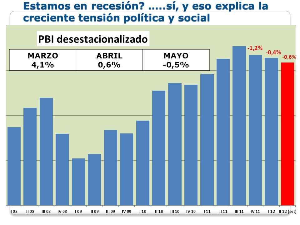 ABRIL -0,52% MAYO -4,83% JUNIO -4,72% Junio es el tercer mes de caídas interanuales consecutivas.