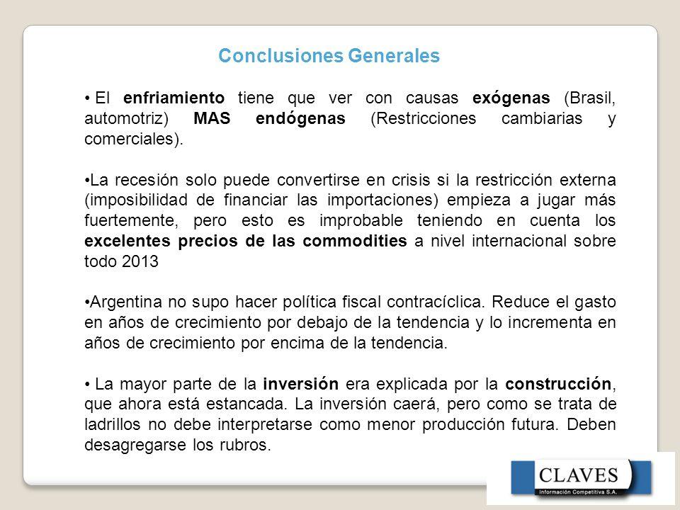 Conclusiones Generales El enfriamiento tiene que ver con causas exógenas (Brasil, automotriz) MAS endógenas (Restricciones cambiarias y comerciales).