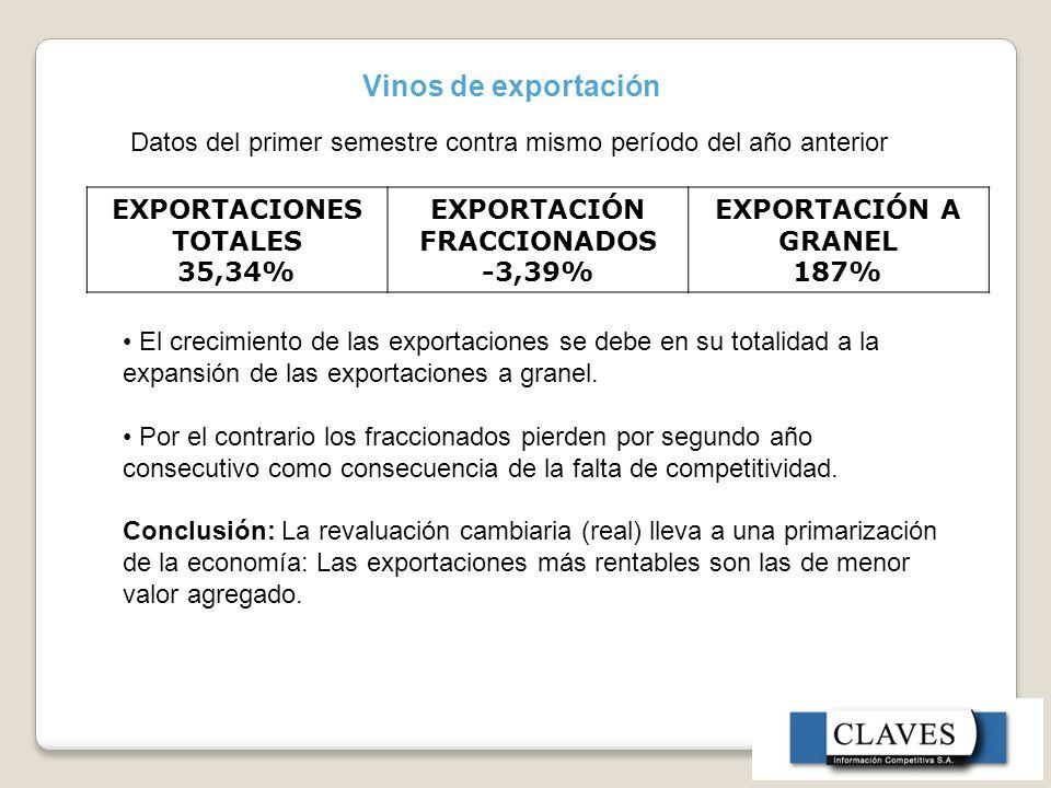 Vinos de exportación EXPORTACIONES TOTALES 35,34% EXPORTACIÓN FRACCIONADOS -3,39% EXPORTACIÓN A GRANEL 187% Datos del primer semestre contra mismo período del año anterior El crecimiento de las exportaciones se debe en su totalidad a la expansión de las exportaciones a granel.