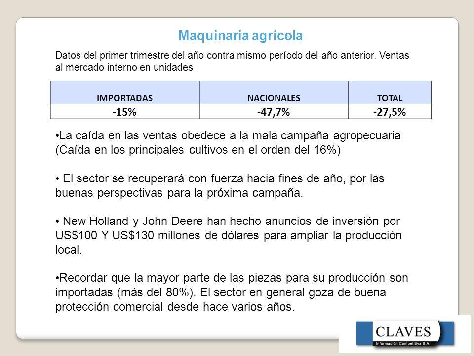 Maquinaria agrícola Datos del primer trimestre del año contra mismo período del año anterior.