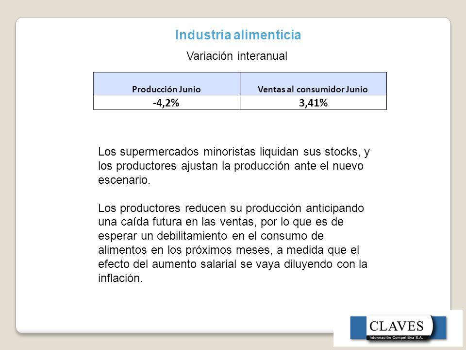 Industria alimenticia Producción JunioVentas al consumidor Junio -4,2% 3,41% Variación interanual Los supermercados minoristas liquidan sus stocks, y los productores ajustan la producción ante el nuevo escenario.
