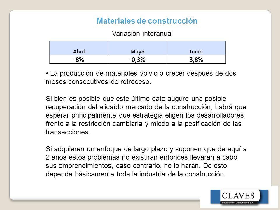 Materiales de construcción AbrilMayoJunio -8% -0,3%3,8% Variación interanual La producción de materiales volvió a crecer después de dos meses consecutivos de retroceso.