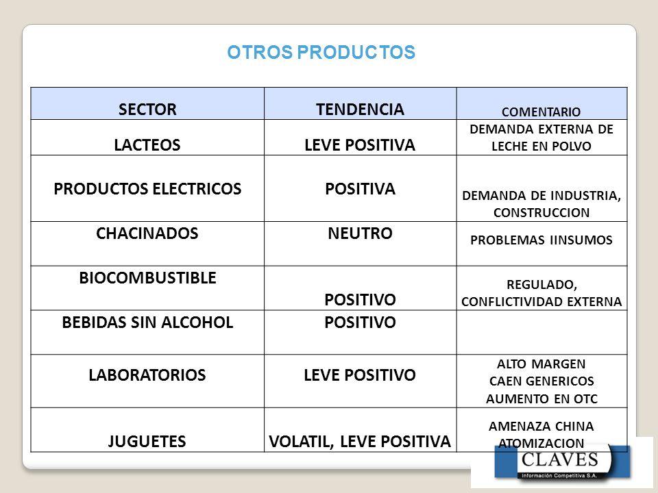 OTROS PRODUCTOS SECTORTENDENCIA COMENTARIO LACTEOSLEVE POSITIVA DEMANDA EXTERNA DE LECHE EN POLVO PRODUCTOS ELECTRICOSPOSITIVA DEMANDA DE INDUSTRIA, CONSTRUCCION CHACINADOSNEUTRO PROBLEMAS IINSUMOS BIOCOMBUSTIBLE POSITIVO REGULADO, CONFLICTIVIDAD EXTERNA BEBIDAS SIN ALCOHOLPOSITIVO LABORATORIOSLEVE POSITIVO ALTO MARGEN CAEN GENERICOS AUMENTO EN OTC JUGUETESVOLATIL, LEVE POSITIVA AMENAZA CHINA ATOMIZACION