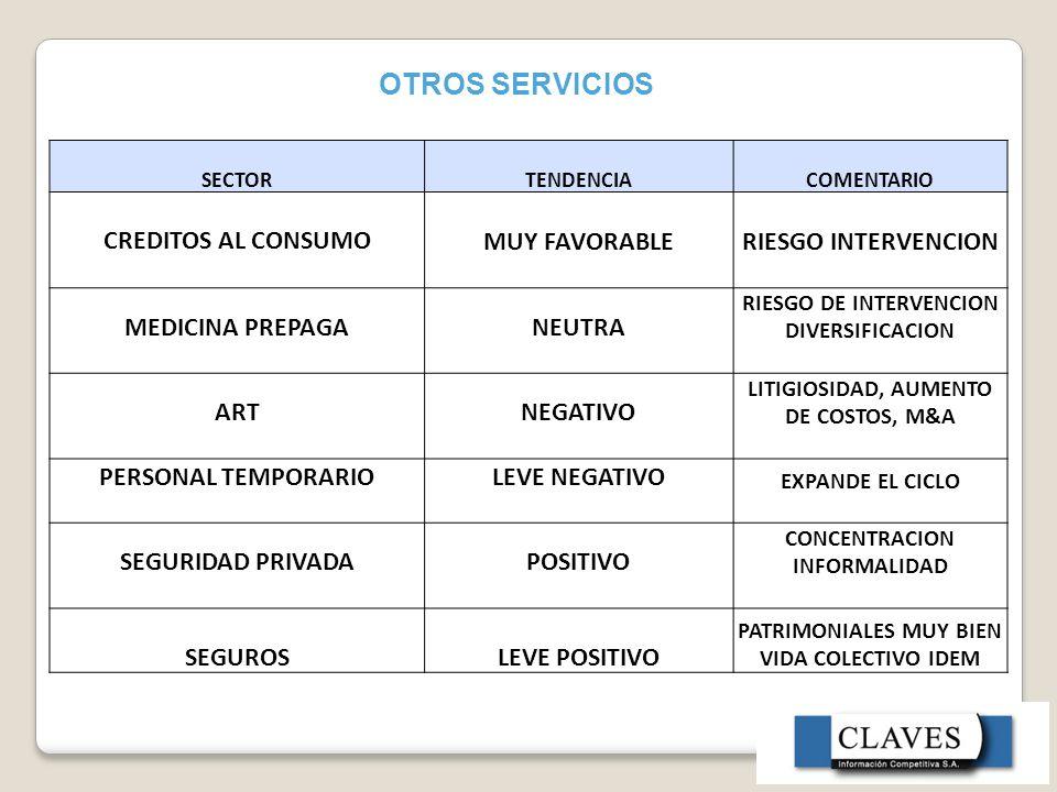 OTROS SERVICIOS SECTORTENDENCIACOMENTARIO CREDITOS AL CONSUMOMUY FAVORABLERIESGO INTERVENCION MEDICINA PREPAGANEUTRA RIESGO DE INTERVENCION DIVERSIFICACION ARTNEGATIVO LITIGIOSIDAD, AUMENTO DE COSTOS, M&A PERSONAL TEMPORARIOLEVE NEGATIVO EXPANDE EL CICLO SEGURIDAD PRIVADAPOSITIVO CONCENTRACION INFORMALIDAD SEGUROSLEVE POSITIVO PATRIMONIALES MUY BIEN VIDA COLECTIVO IDEM