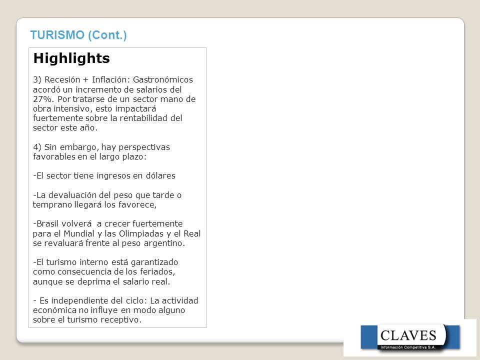 TURISMO (Cont.) Highlights 3) Recesión + Inflación: Gastronómicos acordó un incremento de salarios del 27%.