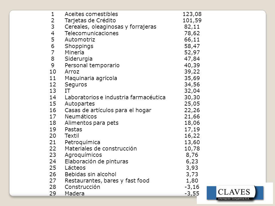 1Aceites comestibles123,08 2Tarjetas de Crédito101,59 3Cereales, oleaginosas y forrajeras82,11 4Telecomunicaciones78,62 5Automotriz66,11 6Shoppings58,47 7Minería52,97 8Siderurgia47,84 9Personal temporario40,39 10Arroz39,22 11Maquinaria agrícola35,69 12Seguros34,56 13IT32,04 14Laboratorios e industria farmacéutica30,30 15Autopartes25,05 16Casas de artículos para el hogar22,26 17Neumáticos21,66 18Alimentos para pets18,06 19Pastas17,19 20Textil16,22 21Petroquímica13,60 22Materiales de construcción10,78 23Agroquímicos8,76 24Elaboración de pinturas6,23 25Lácteos3,93 26Bebidas sin alcohol3,73 27Restaurantes, bares y fast food1,80 28Construcción-3,16 29Madera-3,55