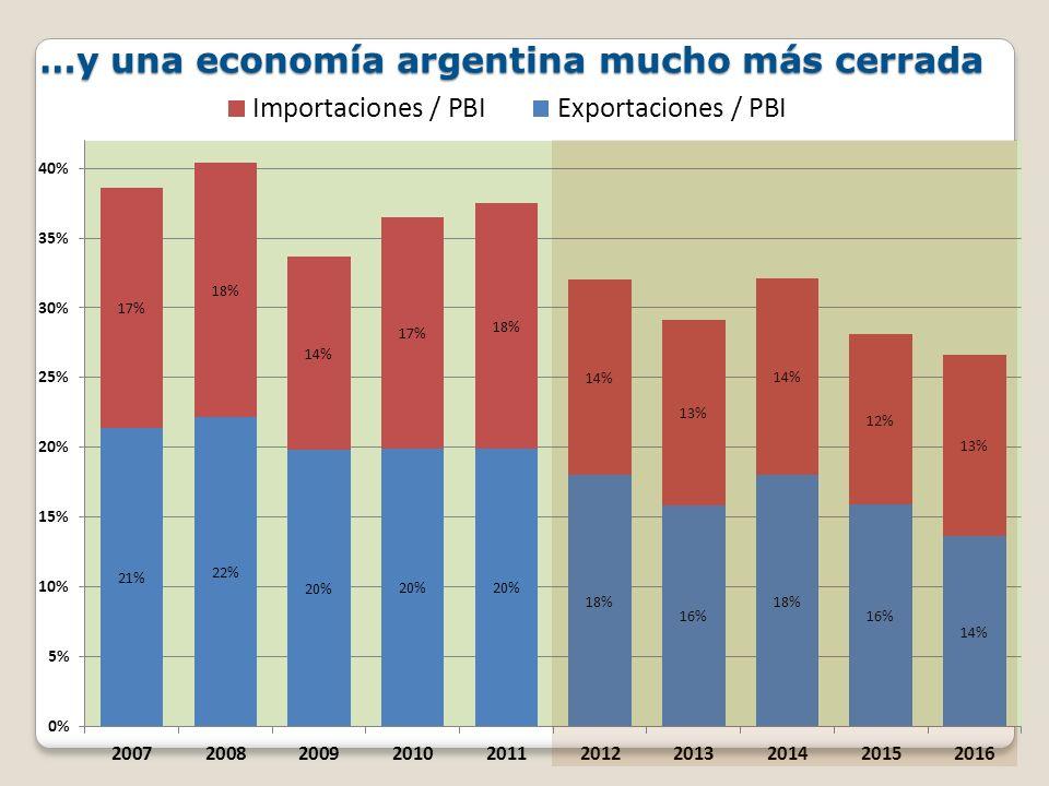 Evolución prevista del PBI El arrastre estadístico para el 2012 es cercano a cero, es decir, aún si la economía se estabilizara en los niveles de mayo / junio, el crecimiento del año sería nulo