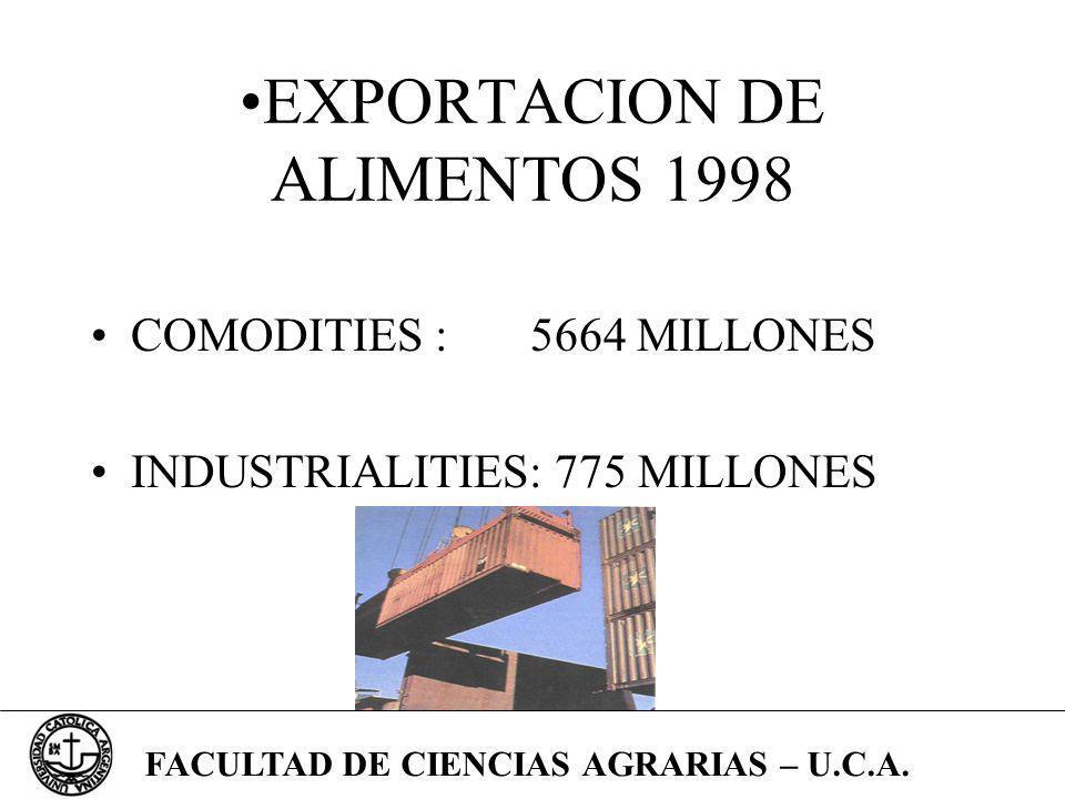 EXPORTACION DE ALIMENTOS 1998 COMODITIES : 5664 MILLONES INDUSTRIALITIES: 775 MILLONES FACULTAD DE CIENCIAS AGRARIAS – U.C.A.