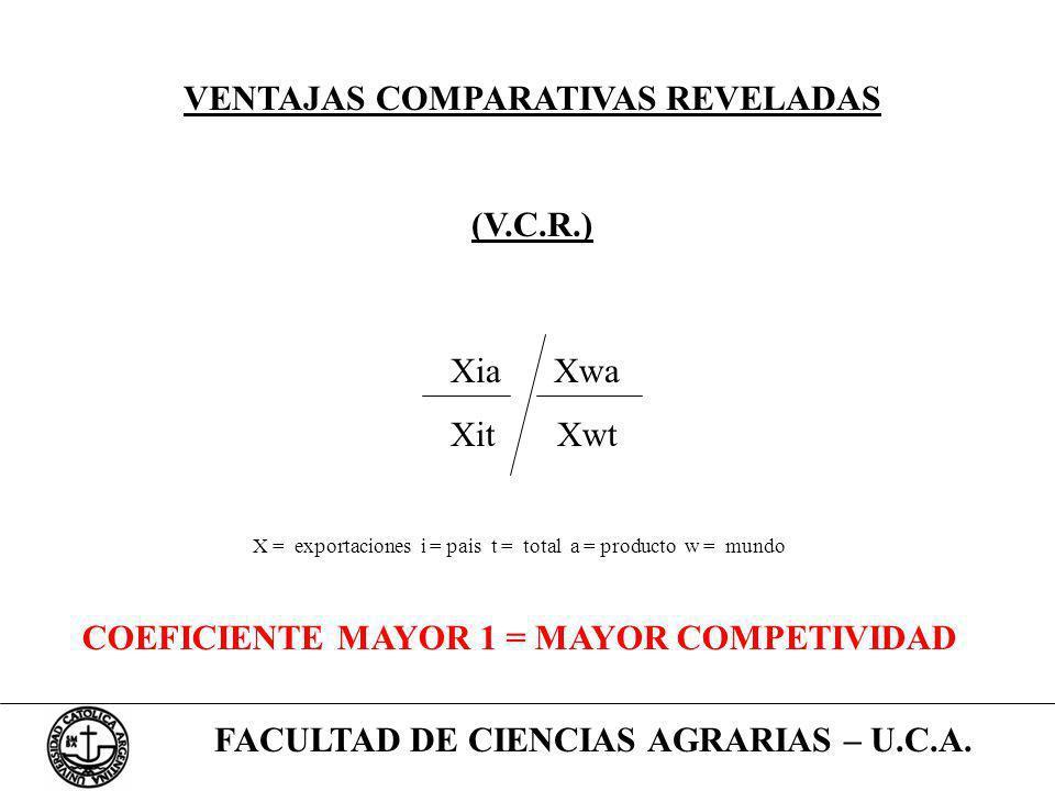 FACULTAD DE CIENCIAS AGRARIAS – U.C.A. VENTAJAS COMPARATIVAS REVELADAS (V.C.R.) Xia Xwa Xit Xwt X = exportaciones i = pais t = total a = producto w =