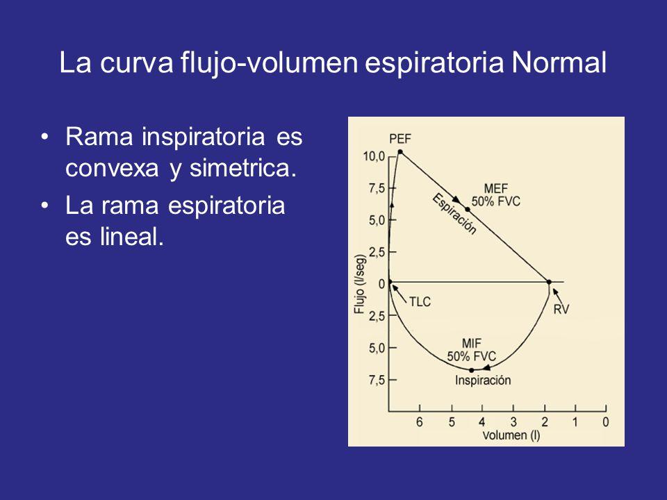 La curva flujo-volumen espiratoria Normal Rama inspiratoria es convexa y simetrica. La rama espiratoria es lineal.