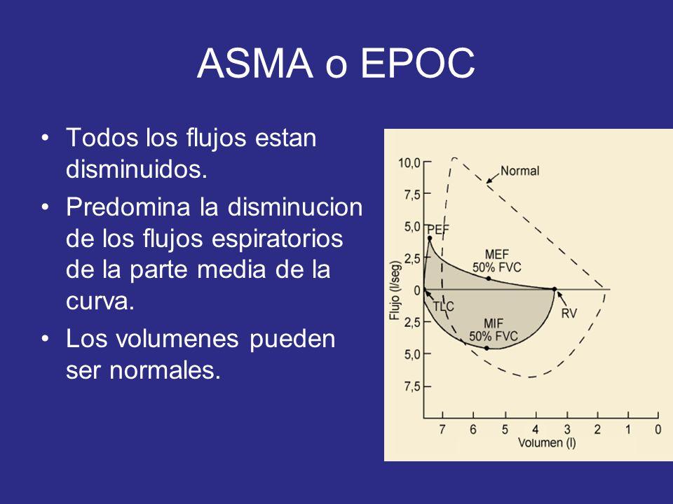 ASMA o EPOC Todos los flujos estan disminuidos. Predomina la disminucion de los flujos espiratorios de la parte media de la curva. Los volumenes puede