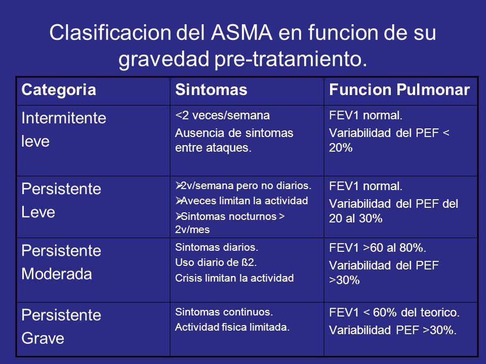 Clasificacion del ASMA en funcion de su gravedad pre-tratamiento. CategoriaSintomasFuncion Pulmonar Intermitente leve <2 veces/semana Ausencia de sint