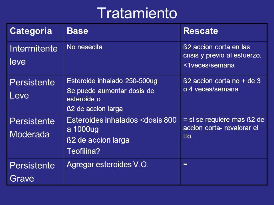 CategoriaBaseRescate Intermitente leve No nesecitaß2 accion corta en las crisis y previo al esfuerzo. <1veces/semana Persistente Leve Esteroide inhala