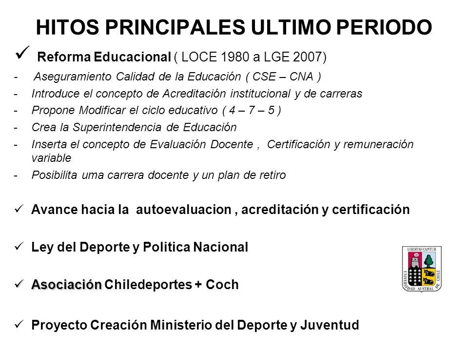 HITOS PRINCIPALES ULTIMO PERIODO Reforma Educacional ( LOCE 1980 a LGE 2007) - Aseguramiento Calidad de la Educación ( CSE – CNA ) -Introduce el conce