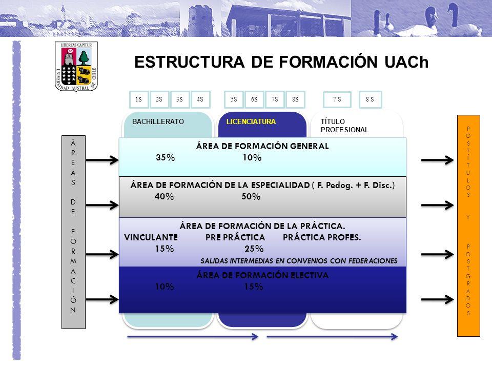 ESTRUCTURA DE FORMACIÓN UACh BACHiLLERATO LICENCIATURA TÍTULO PROFESIONAL ÁREA DE FORMACIÓN GENERAL 35% 10% ÁREA DE FORMACIÓN GENERAL 35% 10% ÁREA DE