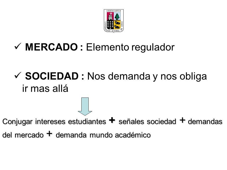 MERCADO : Elemento regulador SOCIEDAD : Nos demanda y nos obliga ir mas allá Conjugar intereses estudiantes + señales sociedad + demandas del mercado