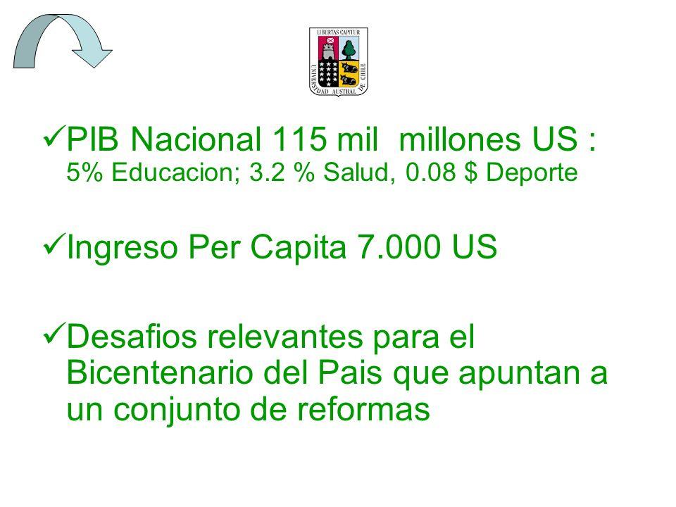 PIB Nacional 115 mil millones US : 5% Educacion; 3.2 % Salud, 0.08 $ Deporte Ingreso Per Capita 7.000 US Desafios relevantes para el Bicentenario del