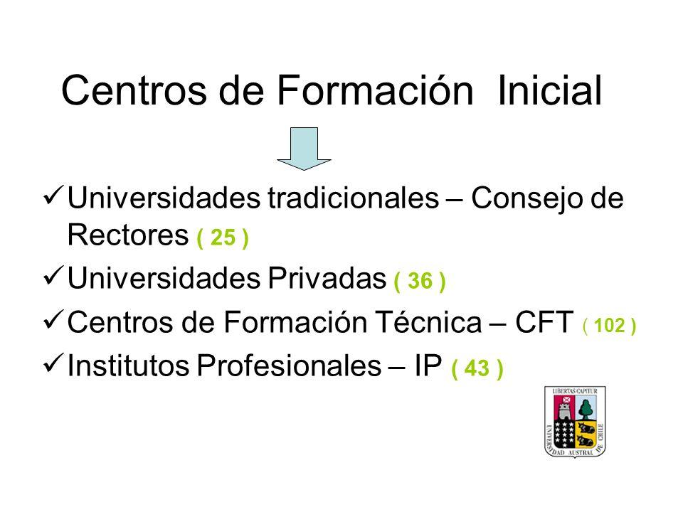 Centros de Formación Inicial Universidades tradicionales – Consejo de Rectores ( 25 ) Universidades Privadas ( 36 ) Centros de Formación Técnica – CFT